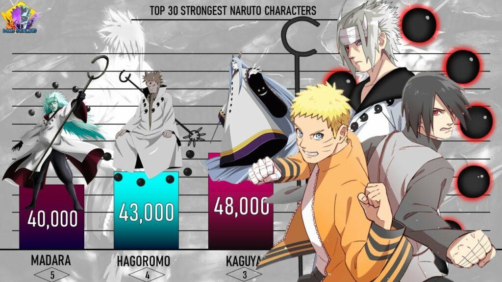 ใครแข็งแกร่งที่สุดในนารูโตะ